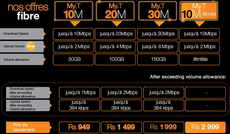 Orange La Fibre Prices June 2015