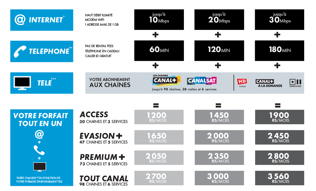 CanalBox Packages